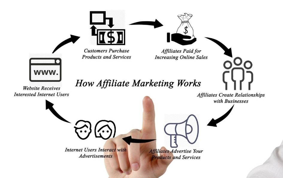In order to learn how to Build an Affiliate Marketing Business you must understand how affiliate marketing works