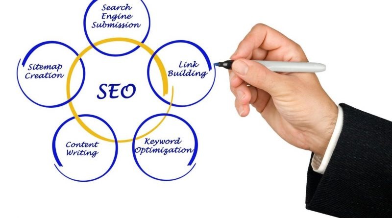 What are the Benefits of an effective SEO strategy