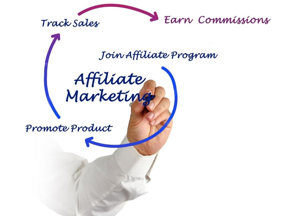 Affiliate networks provide a great source of products and services to promote