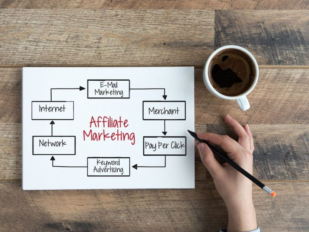 The affiliate marketing process cicle