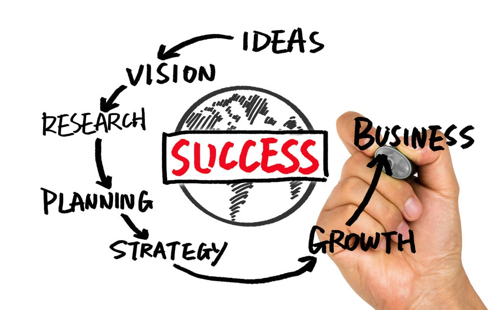 Outline some ways that you can run a successful home enterprise