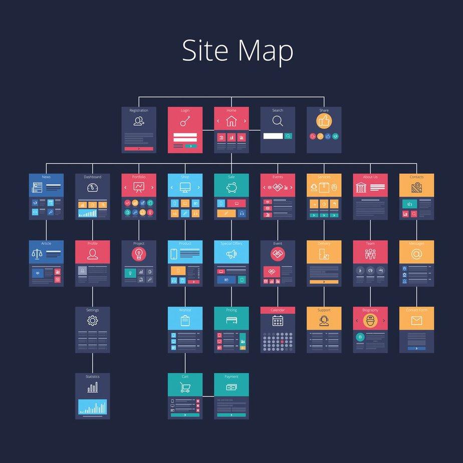 Sitemap - Best Page Ranking Factors