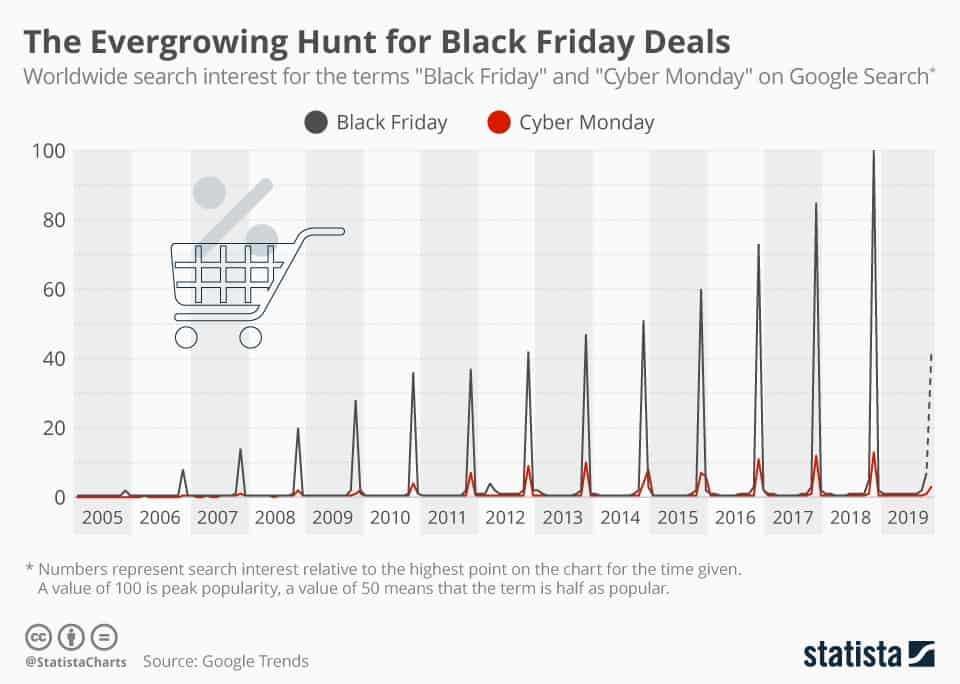 Worldwide search interest for Black Friday based on Google Trands