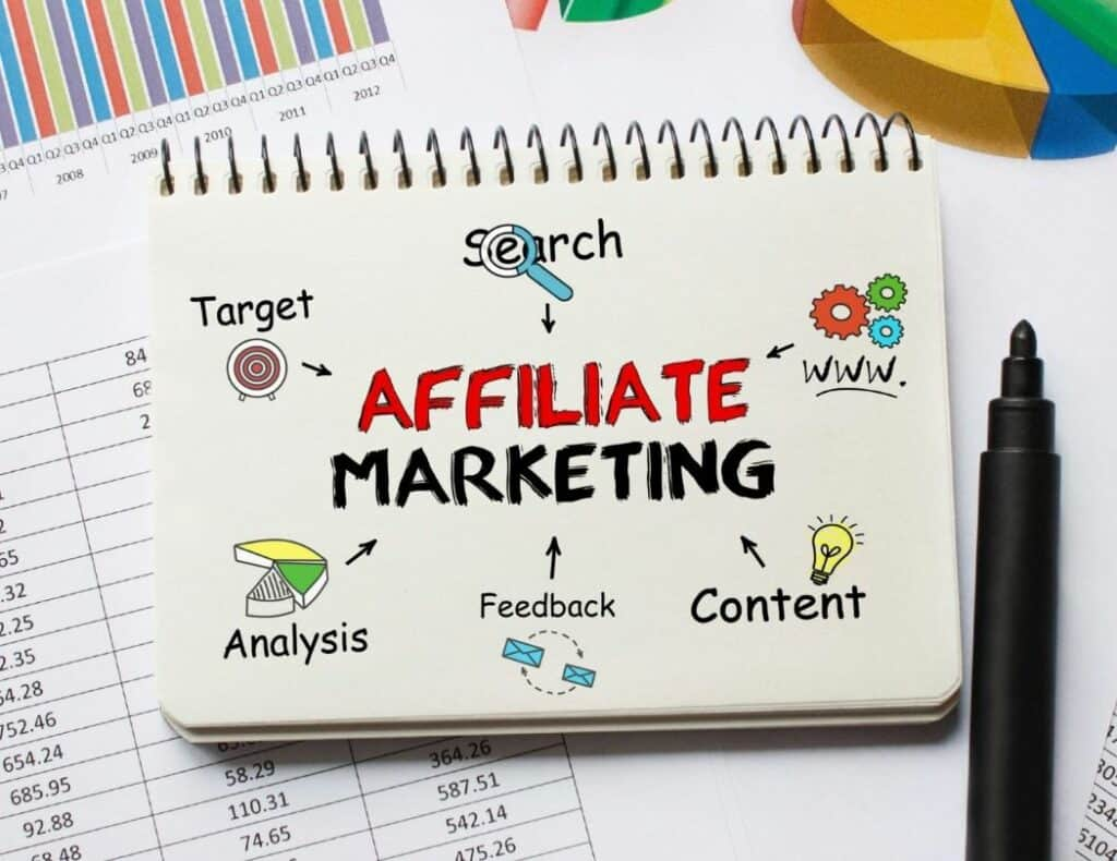 Affiliate Marketing is commonly used in Affiliate Networks