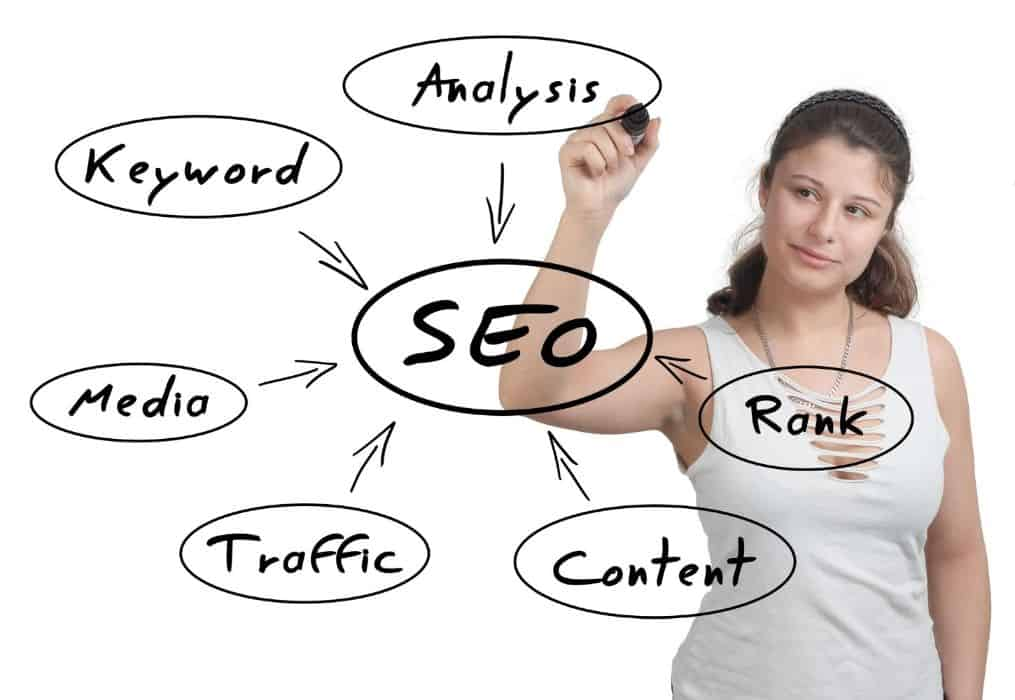 Search Engine Optimization is the process that allow your content to rank - The importance of SEO for your blog