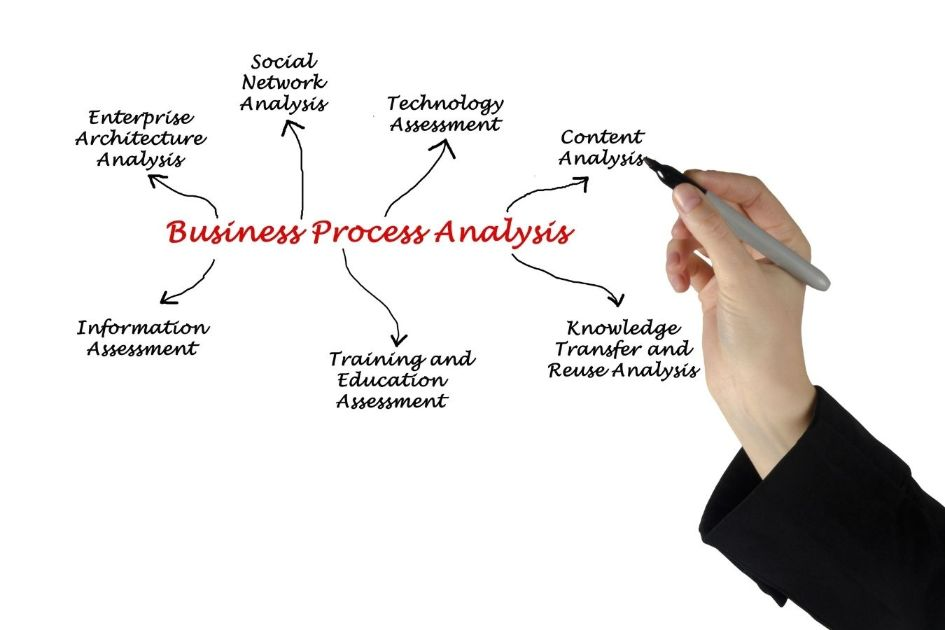 Content analysis is important when doing an SEO audit