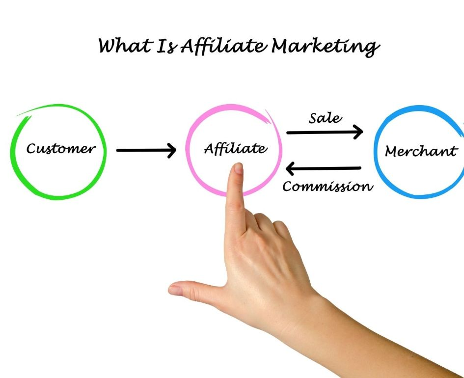 What is affiliate marketing? Getting Started with Affiliate Marketing