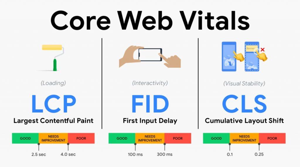 The critical factors of Core Web Vitals
