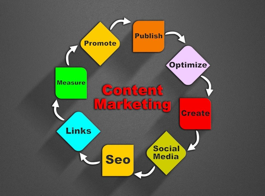 Use content marketing to grow your business