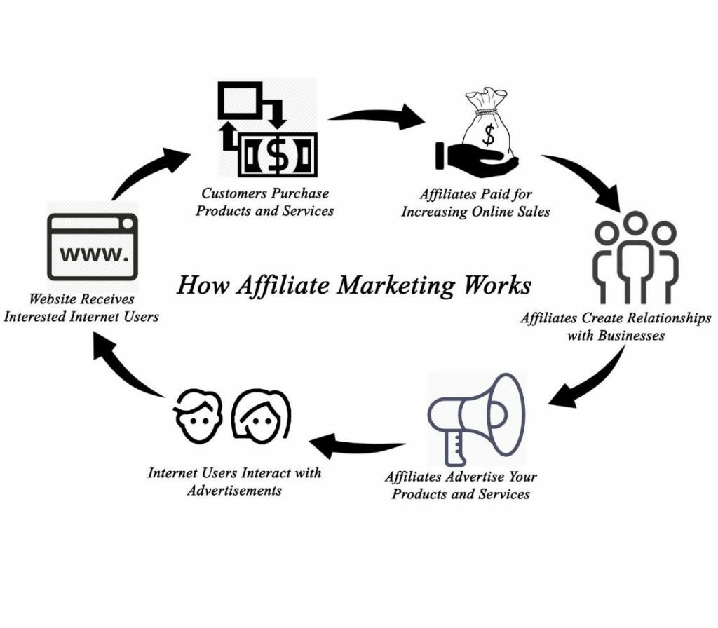 Are you getting started with affiliate marketing?