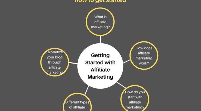 Getting Started with Affiliate Marketing Tips on how to get started