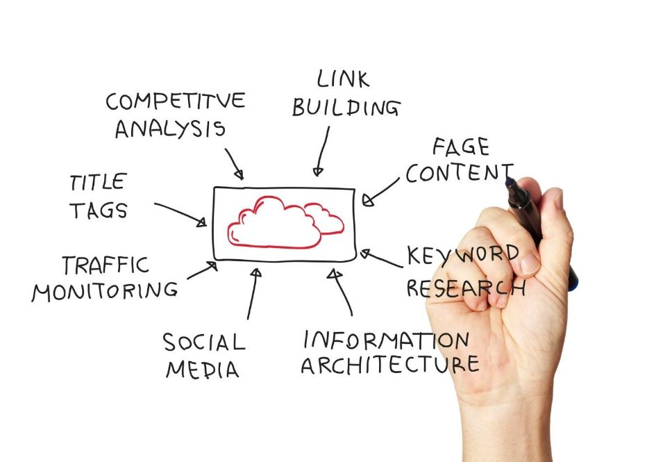 Why should you care about technical SEO?
